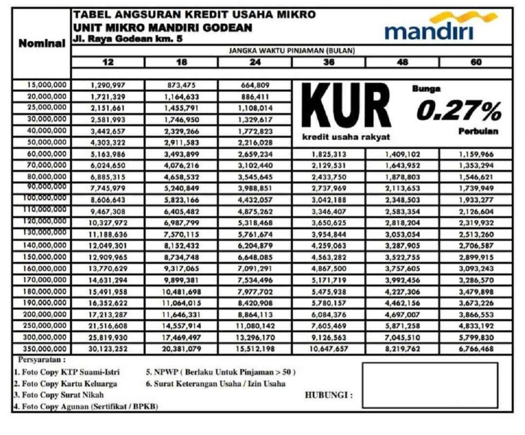 kur-mandiri-1024x849 KUR Mandiri 2021 Lengkap dengan Syarat & Tabel Angsuran